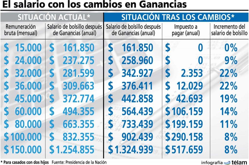 La tabla nueva de Ganancias « Diario La Capital de Mar del